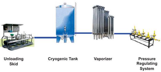 Cryogenic Equipments Engineers