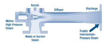 Thermo Compressors Supplier